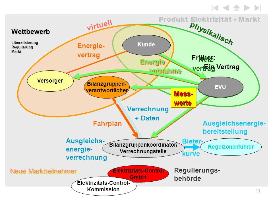 Produkt Elektrizität - Markt 11 physikalisch Neue Marktteilnehmer Früher: Ein Vertrag virtuell Netz- vertrag Energie- vertrag Fahrplan Ausgleichs- ene