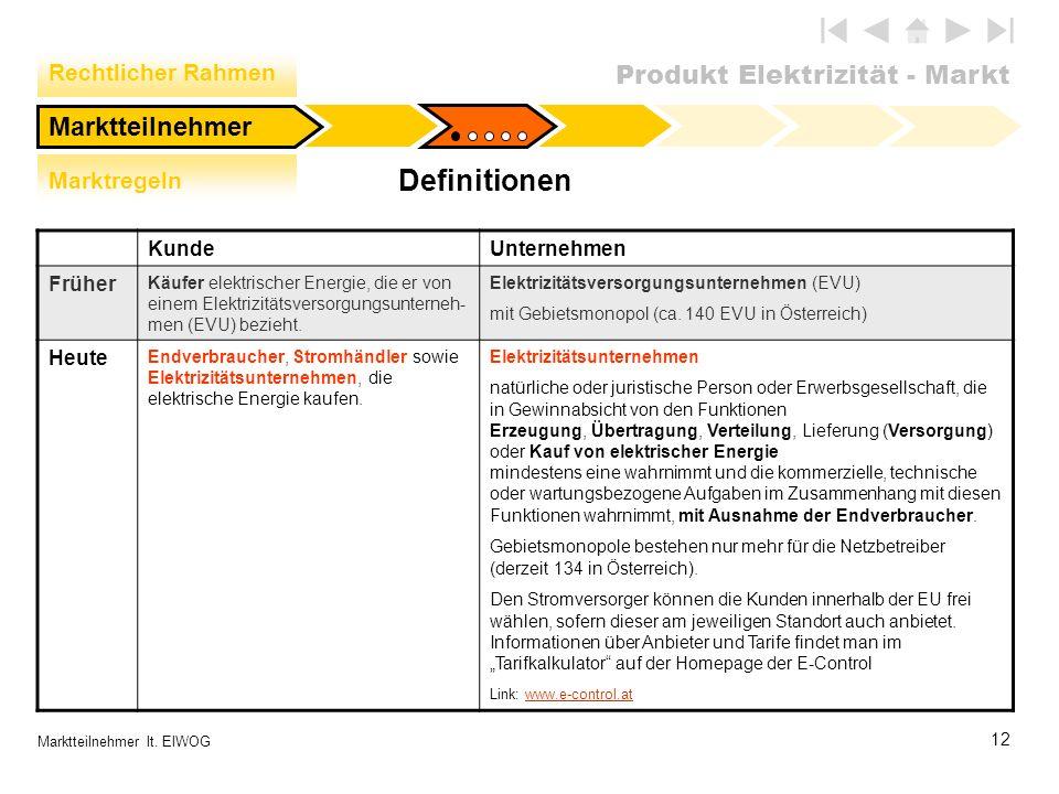 Produkt Elektrizität - Markt 12 Marktteilnehmer lt. ElWOG Marktteilnehmer Definitionen Rechtlicher Rahmen Marktregeln KundeUnternehmen Früher Käufer e
