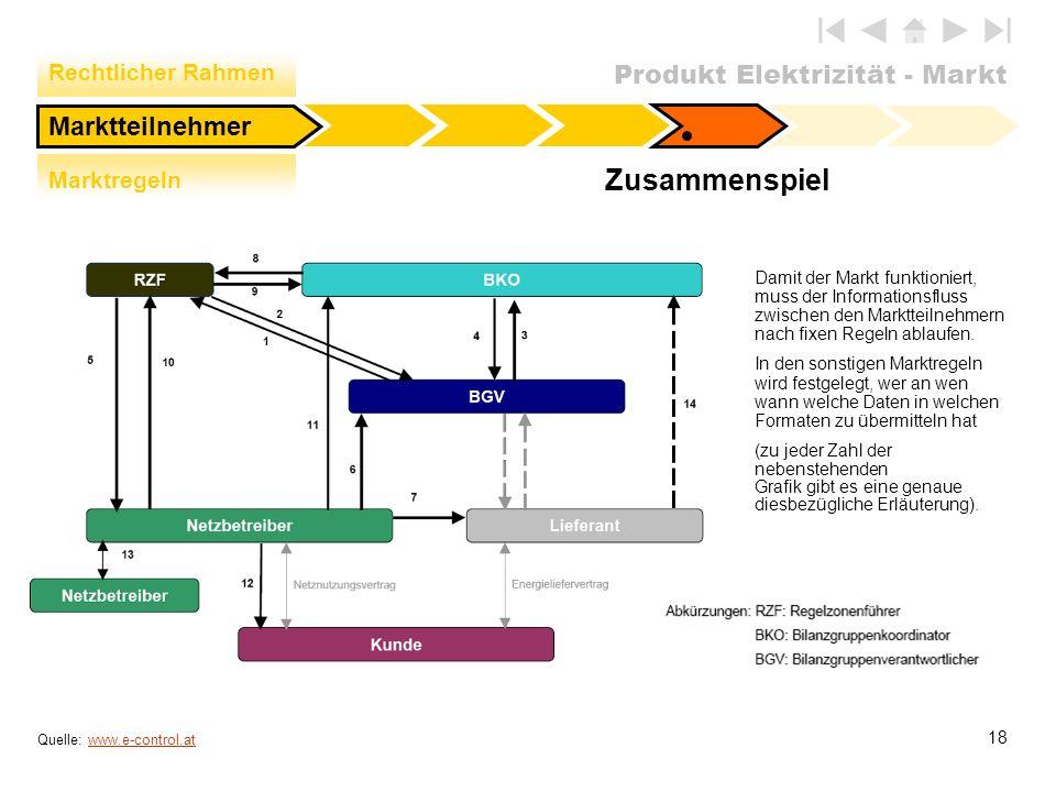 Produkt Elektrizität - Markt 18 Zusammenspiel Damit der Markt funktioniert, muss der Informationsfluss zwischen den Marktteilnehmern nach fixen Regeln