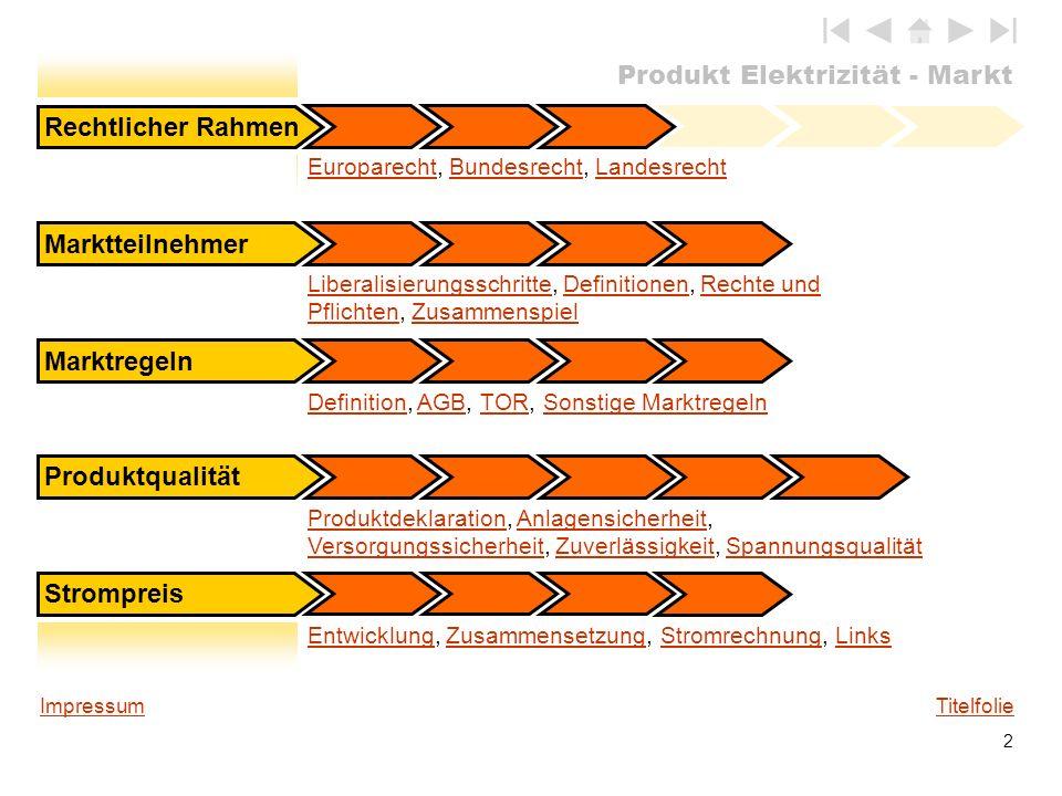 Produkt Elektrizität - Markt 2 DefinitionDefinition, AGB, TOR, Sonstige MarktregelnAGBTORSonstige Marktregeln Rechtlicher Rahmen Marktteilnehmer Markt