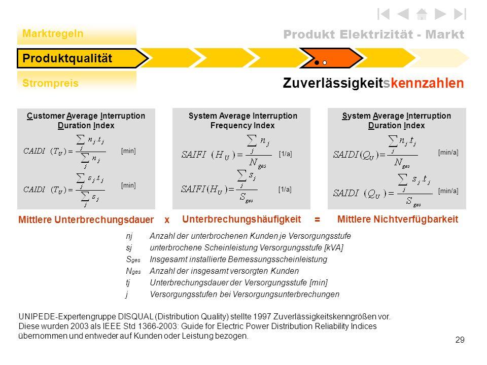 Produkt Elektrizität - Markt 29 [1/a] Mittlere Unterbrechungsdauer Unterbrechungshäufigkeit Mittlere Nichtverfügbarkeit Customer Average Interruption