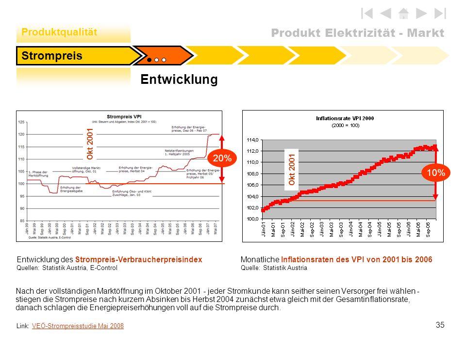 Produkt Elektrizität - Markt 35 Entwicklung des Strompreis-Verbraucherpreisindex Quellen: Statistik Austria, E-Control Nach der vollständigen Marktöff