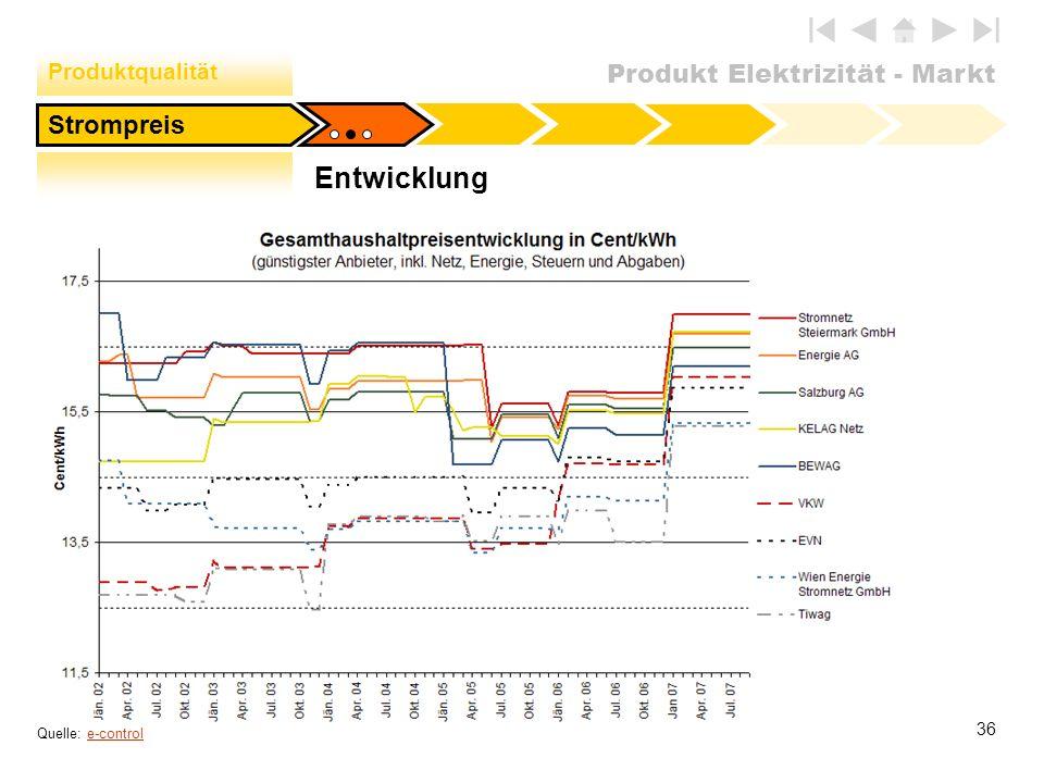 Produkt Elektrizität - Markt 36 Entwicklung Strompreis Produktqualität Quelle: e-controle-control