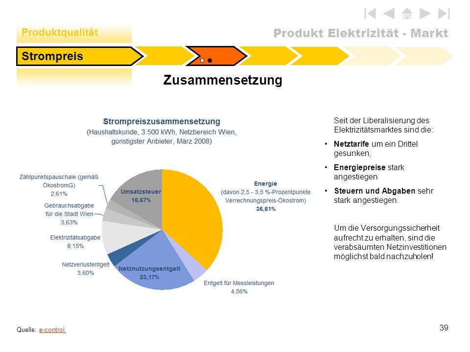 Produkt Elektrizität - Markt 39 Zusammensetzung Seit der Liberalisierung des Elektrizitätsmarktes sind die: Netztarife um ein Drittel gesunken, Energi