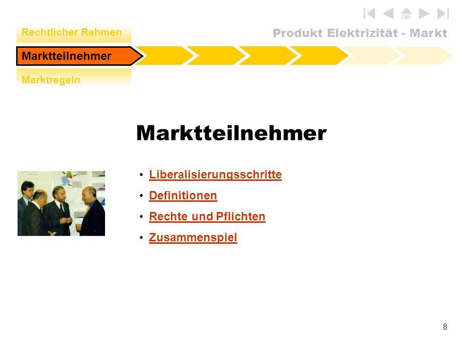 Produkt Elektrizität - Markt 8 Marktteilnehmer Liberalisierungsschritte Definitionen Rechte und Pflichten Zusammenspiel Marktteilnehmer Rechtlicher Ra