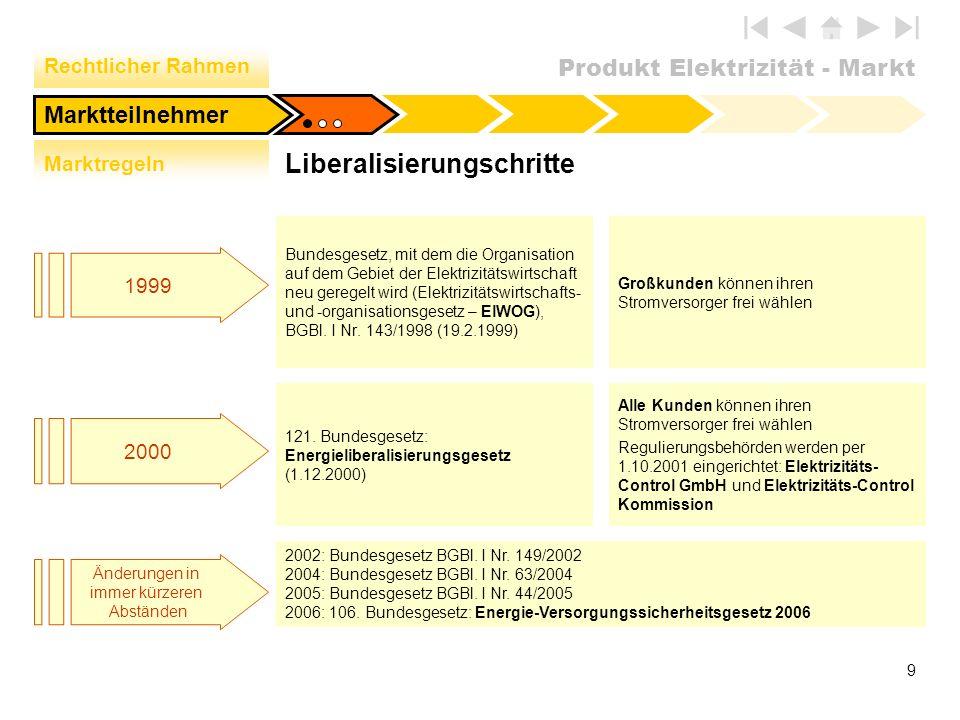 Produkt Elektrizität - Markt 9 Marktteilnehmer Liberalisierungschritte Bundesgesetz, mit dem die Organisation auf dem Gebiet der Elektrizitätswirtscha
