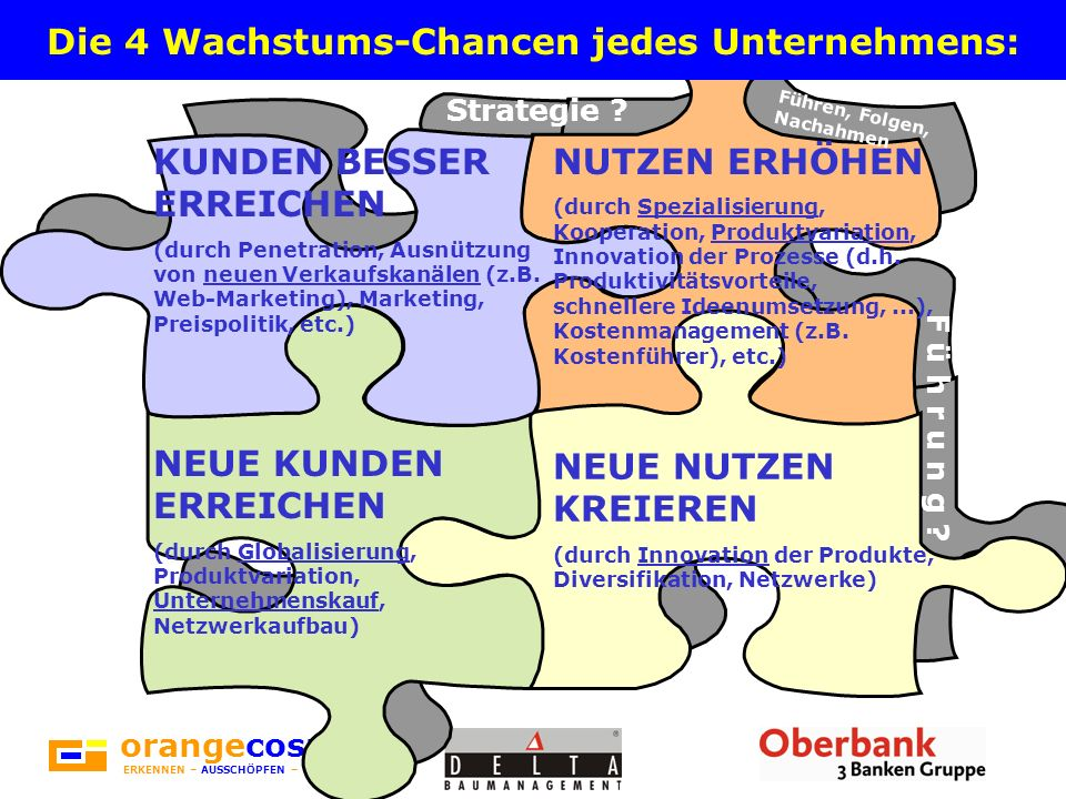 orangecosmos ERKENNEN – AUSSCHÖPFEN – VERBLÜFFEN Die 4 Wachstums-Chancen jedes Unternehmens: KUNDEN BESSER ERREICHEN (durch Penetration, Ausnützung von neuen Verkaufskanälen (z.B.