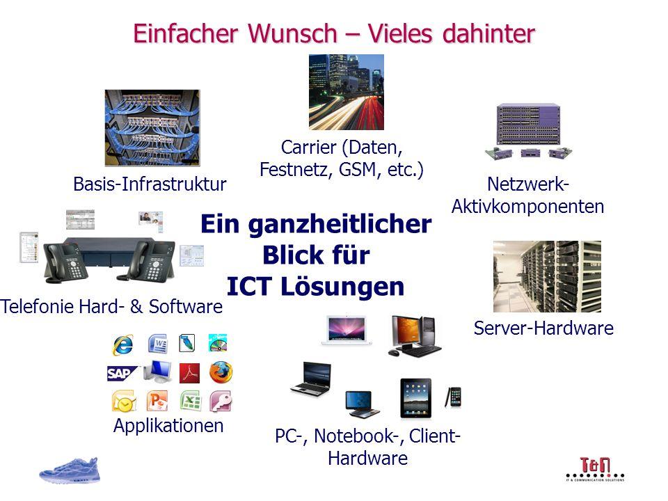 Einfacher Wunsch – Vieles dahinter Netzwerk- Aktivkomponenten Basis-Infrastruktur Server-Hardware PC-, Notebook-, Client- Hardware Applikationen Telefonie Hard- & Software Carrier (Daten, Festnetz, GSM, etc.) Ein ganzheitlicher Blick für ICT Lösungen