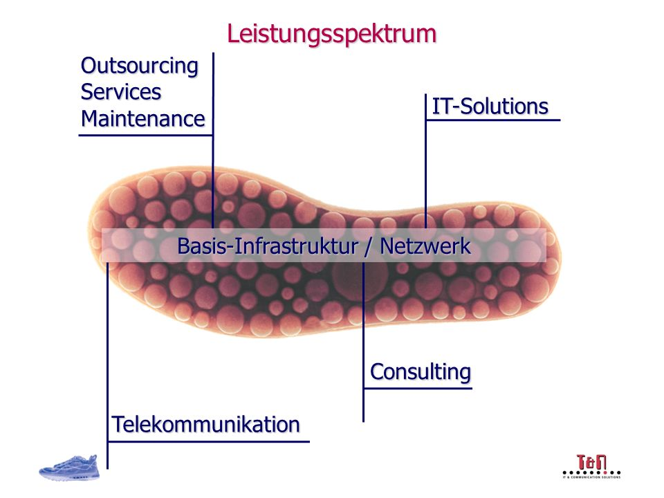Die Möglichkeiten Cloud Computing… … Bezug von ICT-Diensten über eine Netzwerk-Verbindung Beispiele open Cloud Beispiele private Cloud