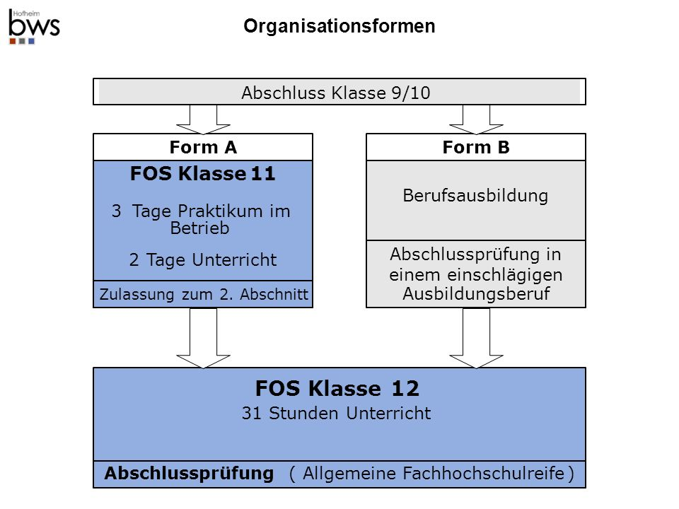 Organisationsformen Form AForm B Abschlussprüfung(Allgemeine Fachhochschulreife) FOS Klasse11 3Tage Praktikum im Betrieb 2Tage Unterricht Berufsausbildung FOS Klasse12 31Stunden Unterricht Zulassung zum 2.