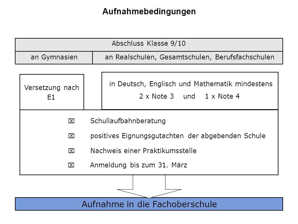 Klasse 11 (Form A) Allgemeinbildende Fächer Deutsch(2h) Mathematik(2h)Politik&Wirtschaft(1h) Englisch(2h) Schwerpunktbezogene Lernbereiche T e c h n o l o g i e(4 h) Wahlpflicht (3h) (1h) Begleitung Fachpraxis