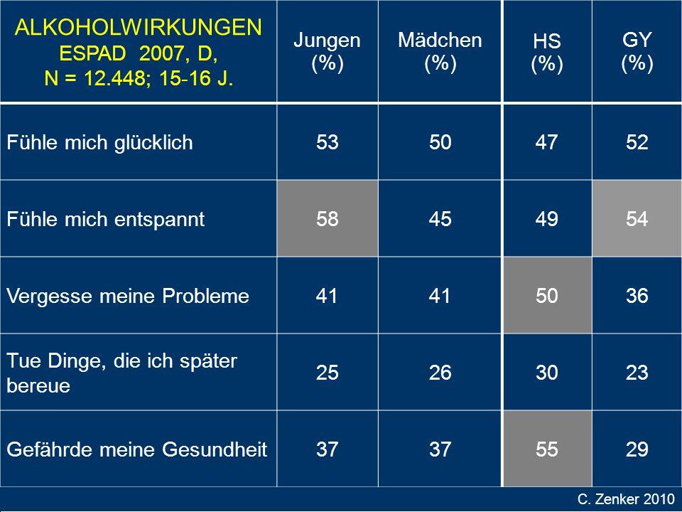 ALKOHOLWIRKUNGEN ESPAD 2007, D, N = 12.448; 15-16 J.