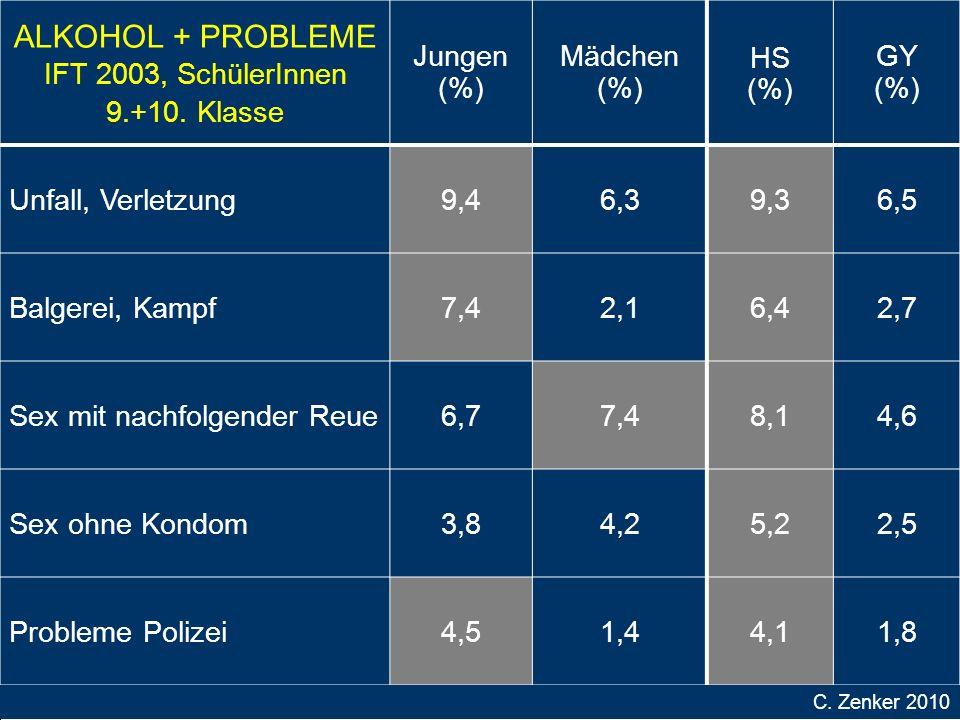 ALKOHOL + PROBLEME IFT 2003, SchülerInnen 9.+10.