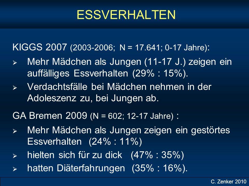 ESSVERHALTEN KIGGS 2007 (2003-2006; N = 17.641; 0-17 Jahre) : Mehr Mädchen als Jungen (11-17 J.) zeigen ein auffälliges Essverhalten (29% : 15%).