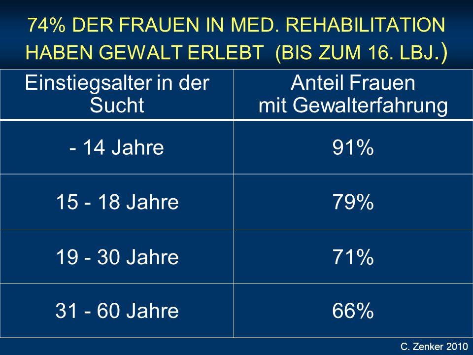 74% DER FRAUEN IN MED.REHABILITATION HABEN GEWALT ERLEBT (BIS ZUM 16.