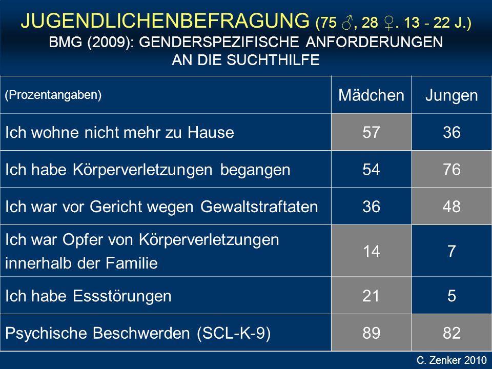 JUGENDLICHENBEFRAGUNG (75, 28.