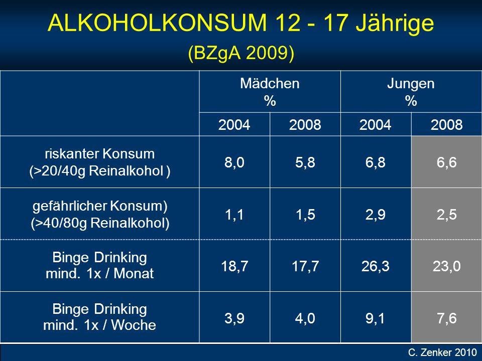 ALKOHOLKONSUM 12 - 17 Jährige (BZgA 2009) Mädchen % Jungen % 2004200820042008 riskanter Konsum (>20/40g Reinalkohol ) 8,05,86,86,6 gefährlicher Konsum) (>40/80g Reinalkohol) 1,11,52,92,5 Binge Drinking mind.
