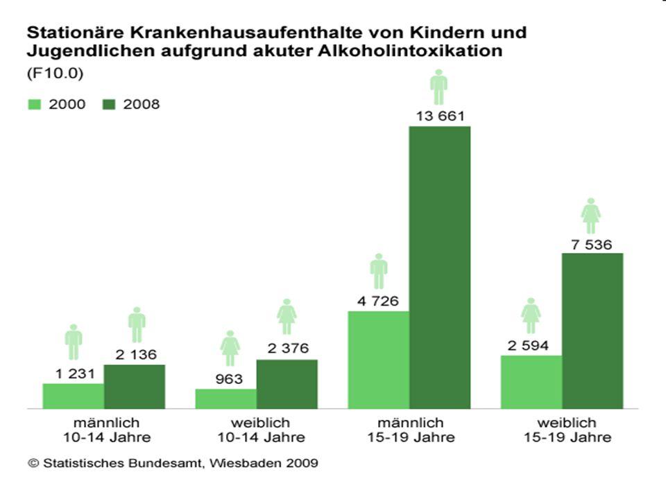 PROBLEME BEI DER BETREUUNG Vorbetreuungen Bremen: 91% der, 95% der hatten mindestens eine, > 5: 26% der 12-15 Jährigen (BMG-Studie Ø 3,9) und zwar: Entgiftung (91%), Drogenberatung (57%), Kinder- / Jugendpsychiatrie (54%), Krankenhaus (43%), Jugendamt (34%).