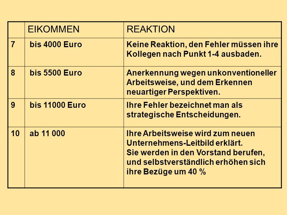 EIKOMMENREAKTION 7 bis 4000 EuroKeine Reaktion, den Fehler müssen ihre Kollegen nach Punkt 1-4 ausbaden. 8 bis 5500 EuroAnerkennung wegen unkonvention