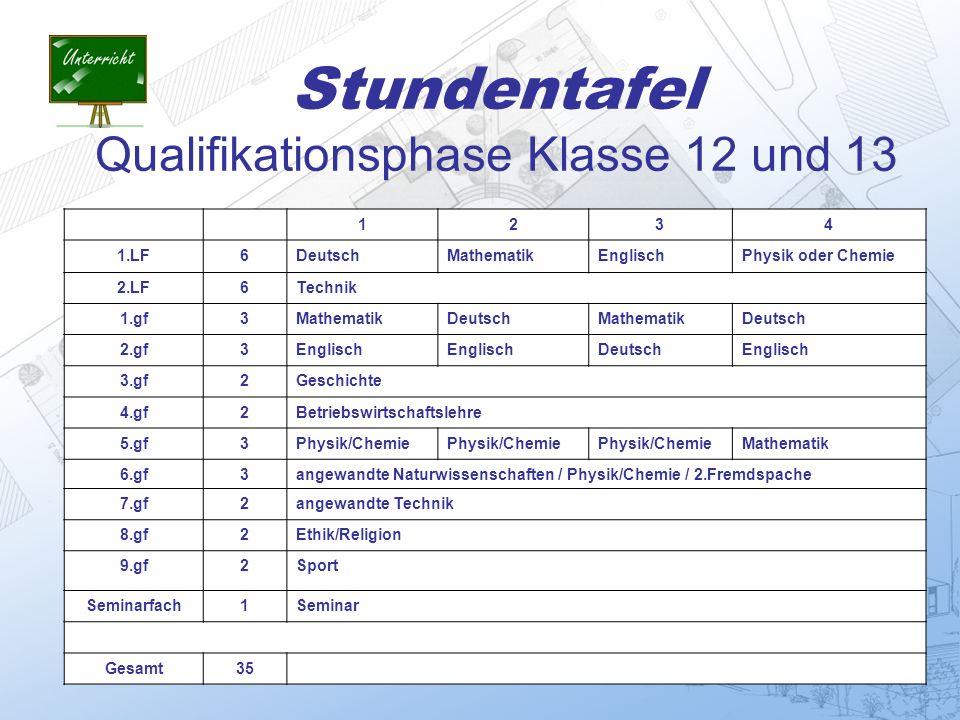 Stundentafel Qualifikationsphase Klasse 12 und 13 1234 1.LF6DeutschMathematikEnglischPhysik oder Chemie 2.LF6Technik 1.gf3MathematikDeutschMathematikD