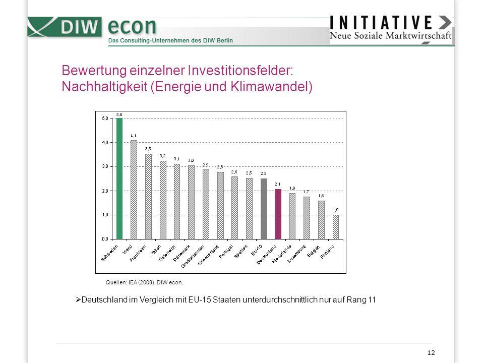 12 Bewertung einzelner Investitionsfelder: Nachhaltigkeit (Energie und Klimawandel) Deutschland im Vergleich mit EU-15 Staaten unterdurchschnittlich n