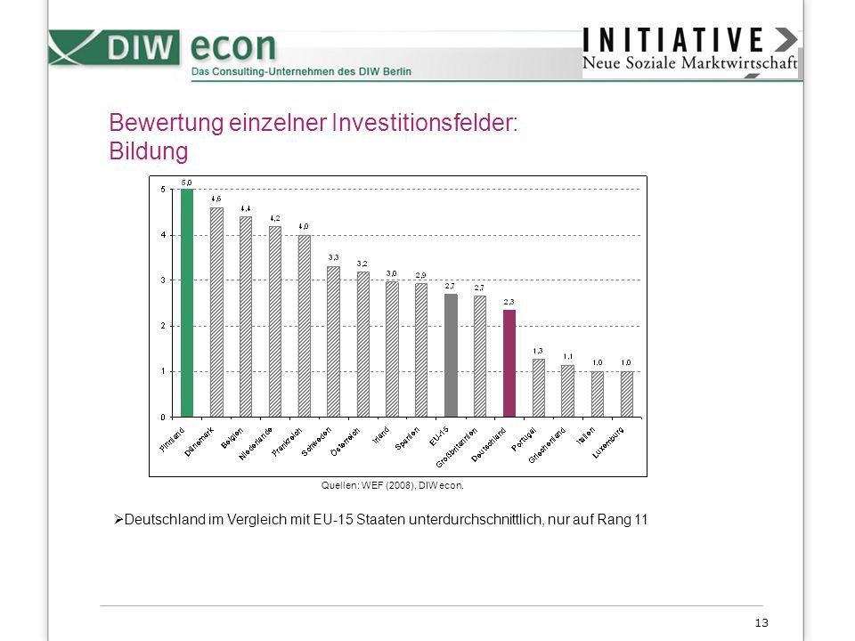 13 Bewertung einzelner Investitionsfelder: Bildung Deutschland im Vergleich mit EU-15 Staaten unterdurchschnittlich, nur auf Rang 11 Quellen: WEF (200