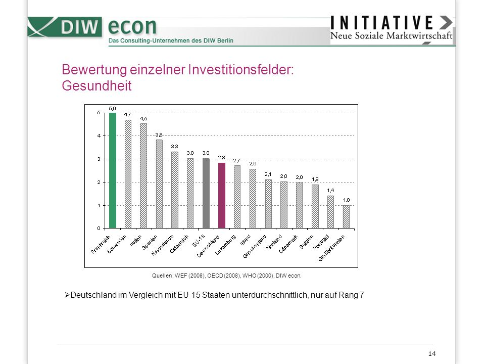 14 Bewertung einzelner Investitionsfelder: Gesundheit Deutschland im Vergleich mit EU-15 Staaten unterdurchschnittlich, nur auf Rang 7 Quellen: WEF (2
