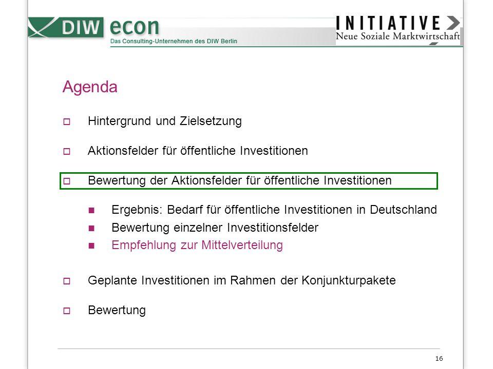 16 Agenda Hintergrund und Zielsetzung Aktionsfelder für öffentliche Investitionen Bewertung der Aktionsfelder für öffentliche Investitionen Ergebnis: