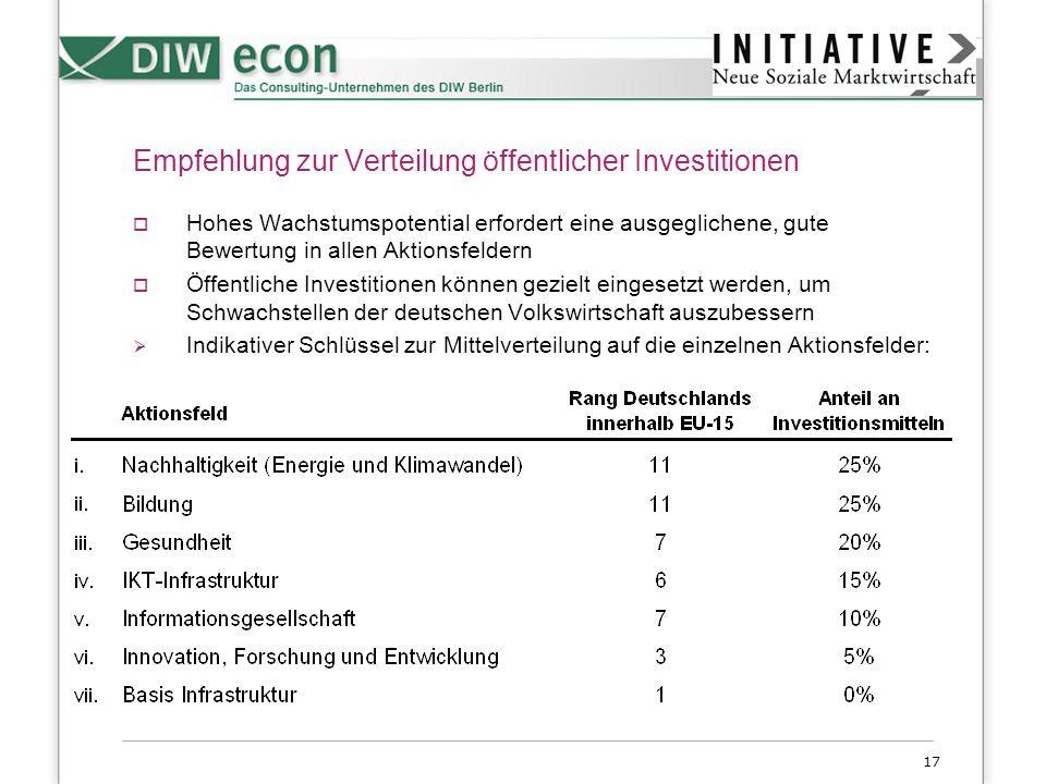 17 Empfehlung zur Verteilung öffentlicher Investitionen Hohes Wachstumspotential erfordert eine ausgeglichene, gute Bewertung in allen Aktionsfeldern
