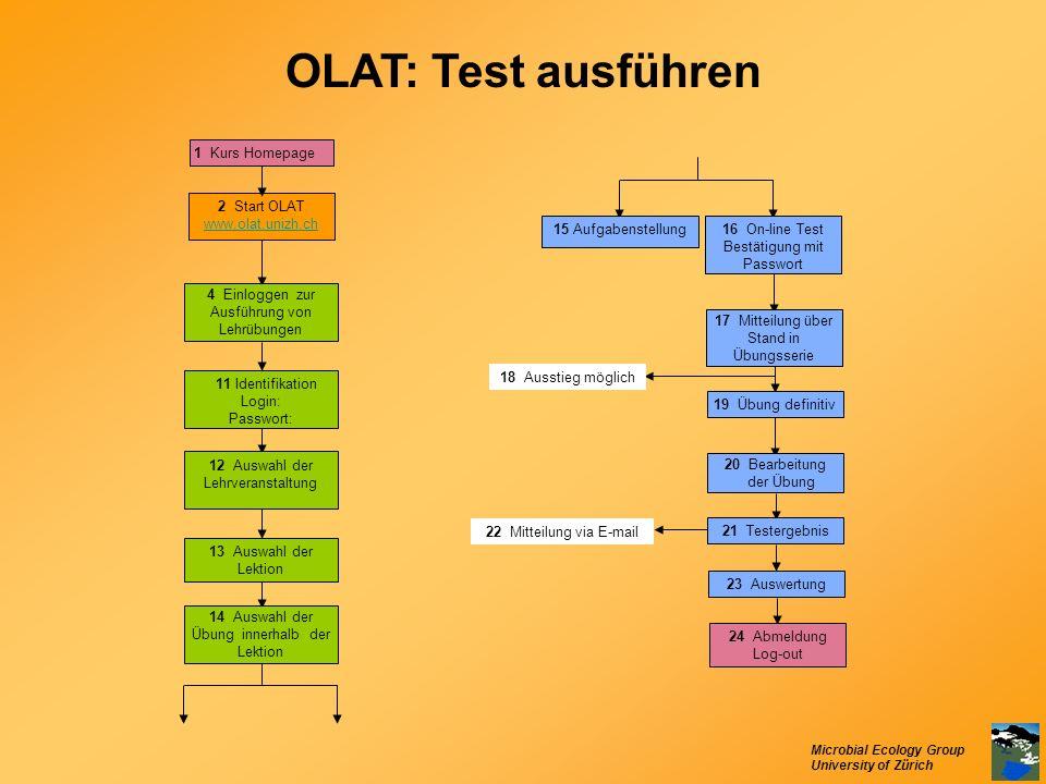 Microbial Ecology Group University of Zürich OLAT: Test ausführen 15 Aufgabenstellung16 On-line Test Bestätigung mit Passwort 17 Mitteilung über Stand