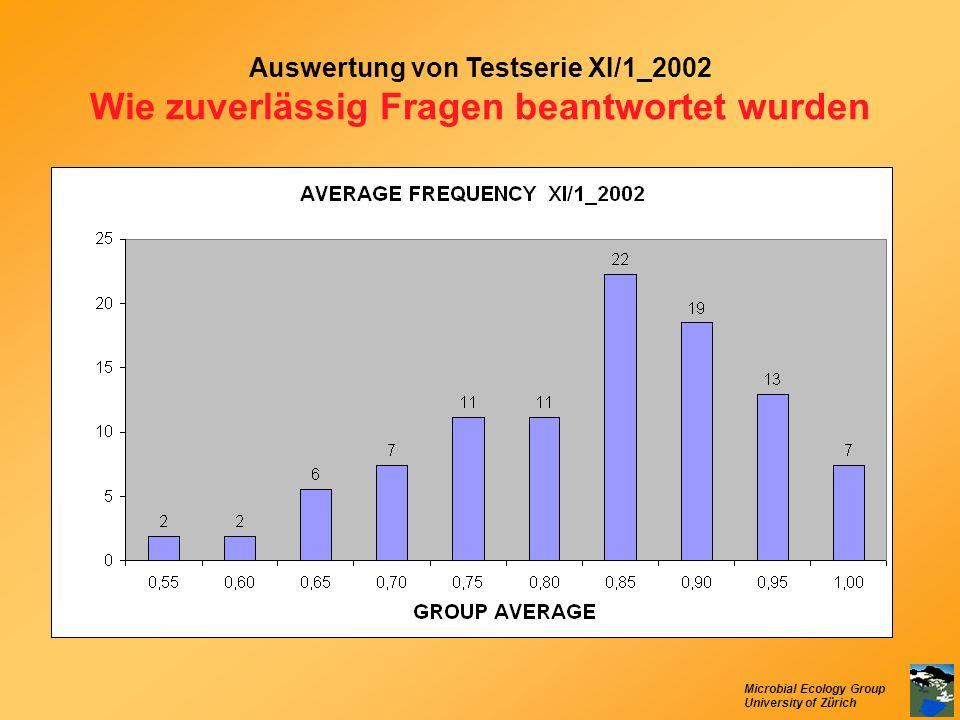 Microbial Ecology Group University of Zürich Auswertung von Testserie XI/1_2002 Wie zuverlässig Fragen beantwortet wurden
