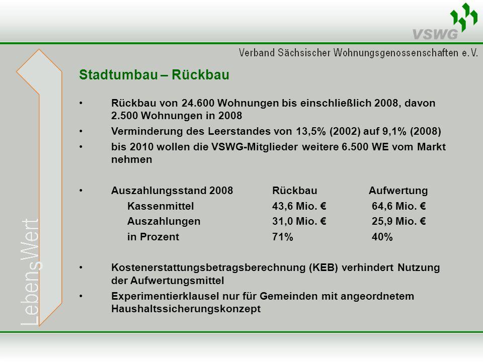 Stadtumbau – Rückbau Rückbau von 24.600 Wohnungen bis einschließlich 2008, davon 2.500 Wohnungen in 2008 Verminderung des Leerstandes von 13,5% (2002) auf 9,1% (2008) bis 2010 wollen die VSWG-Mitglieder weitere 6.500 WE vom Markt nehmen Auszahlungsstand 2008RückbauAufwertung Kassenmittel43,6 Mio.