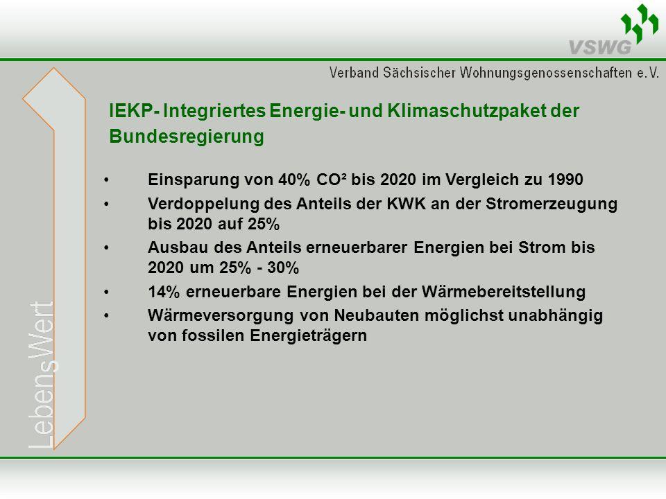 IEKP- Integriertes Energie- und Klimaschutzpaket der Bundesregierung Einsparung von 40% CO² bis 2020 im Vergleich zu 1990 Verdoppelung des Anteils der KWK an der Stromerzeugung bis 2020 auf 25% Ausbau des Anteils erneuerbarer Energien bei Strom bis 2020 um 25% - 30% 14% erneuerbare Energien bei der Wärmebereitstellung Wärmeversorgung von Neubauten möglichst unabhängig von fossilen Energieträgern