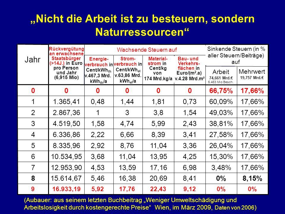 (Aubauer: aus seinem letzten Buchbeitrag Weniger Umweltschädigung und Arbeitslosigkeit durch kostengerechte Preise Wien, im März 2009, Daten von 2006 ) Nicht die Arbeit ist zu besteuern, sondern Naturressourcen