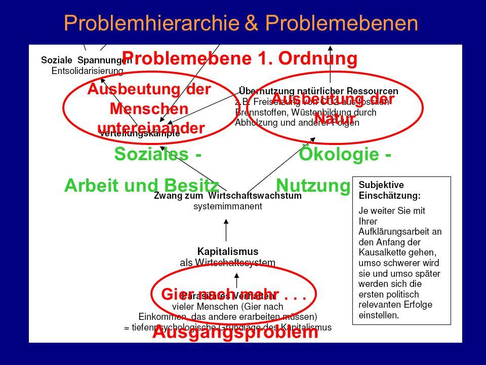 Problemhierarchie & Problemebenen Gier nach mehr...