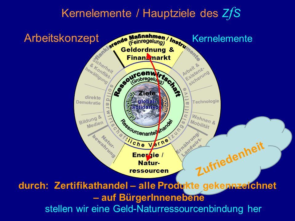 Energie / Natur- ressourcen Geldordnung & Finanzmarkt Sicherheit & Konflikt- bewältigung Arbeit & Existenz- sicherung Bildung & Medien direkte Demokratie Natur- bewahrung Ernährung/ Landwirt- schaft Wohnen & Mobilität global- solidarisch global- solidarisch Ziele Arbeitskonzept Kernelemente Technologie Zufriedenheit stellen wir eine Geld-Naturressourcenbindung her durch: Zertifikathandel – alle Produkte gekennzeichnet – auf BürgerInnenebene Kernelemente / Hauptziele des Z f S