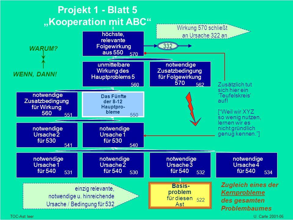 Basis- problem für diesen Ast notwendige Ursache 2 für 530 notwendige Ursache 1 für 540 notwendige Ursache 2 für 540 Projekt 1 - Blatt 5 Kooperation m