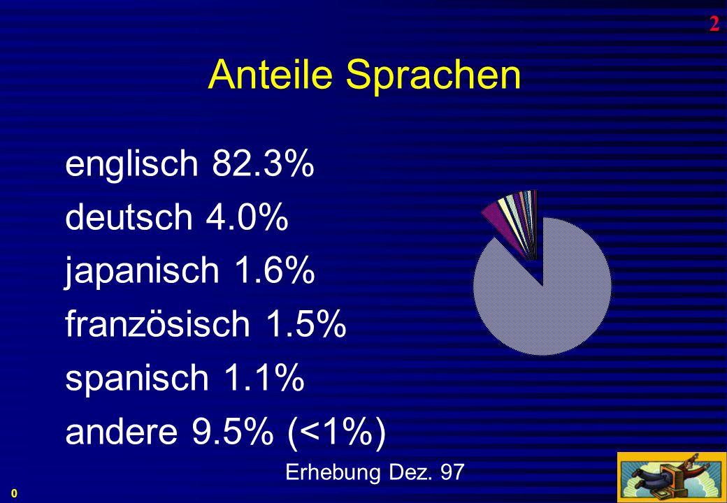Hosts in CH Jan 93 22766 Jan 94 33981 Jan 95 52033 Jan 96 87967 Jan 97 141048 Jan 98 197154 2 Feb 99 (Wemf) Erstmals nutzen mehr als 1 Million SchweizerInnen das Internet regelmässig.