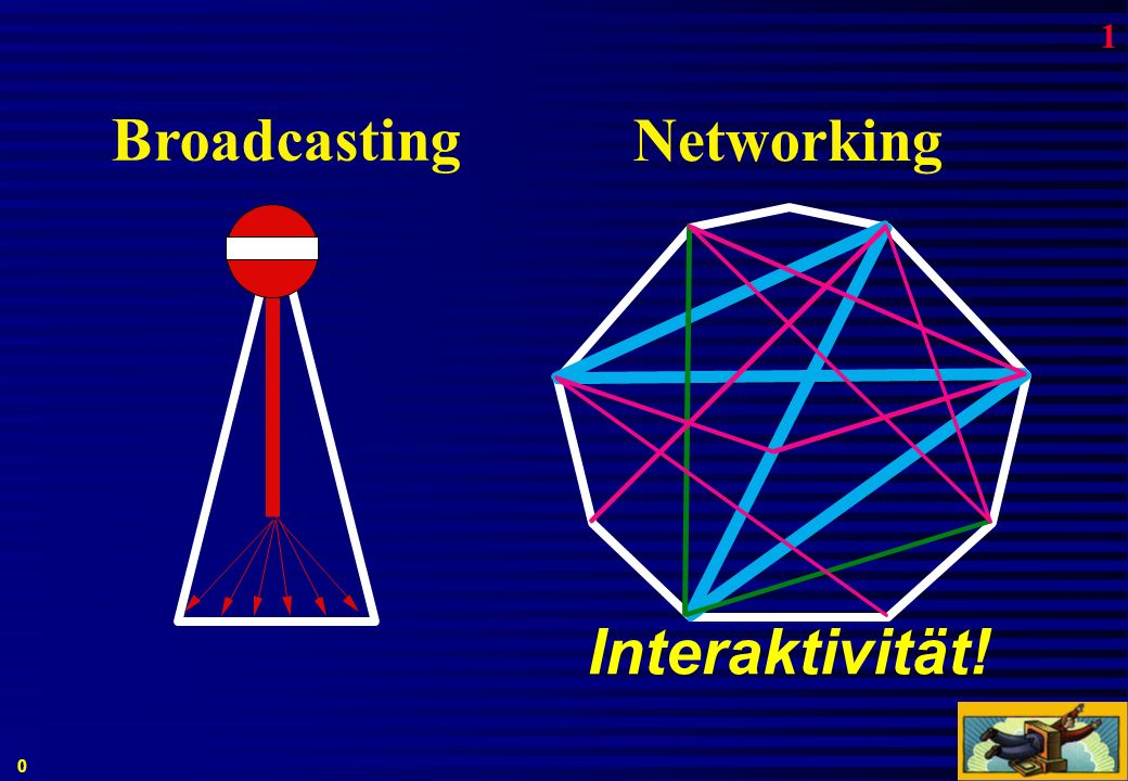 Interaktivität! Networking Broadcasting 0 1