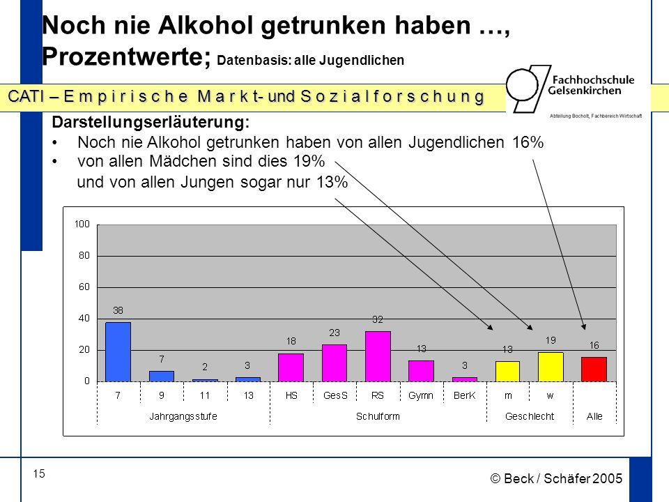 15 CATI – E m p i r i s c h e M a r k t- und S o z i a l f o r s c h u n g © Beck / Schäfer 2005 Noch nie Alkohol getrunken haben …, Prozentwerte; Dat