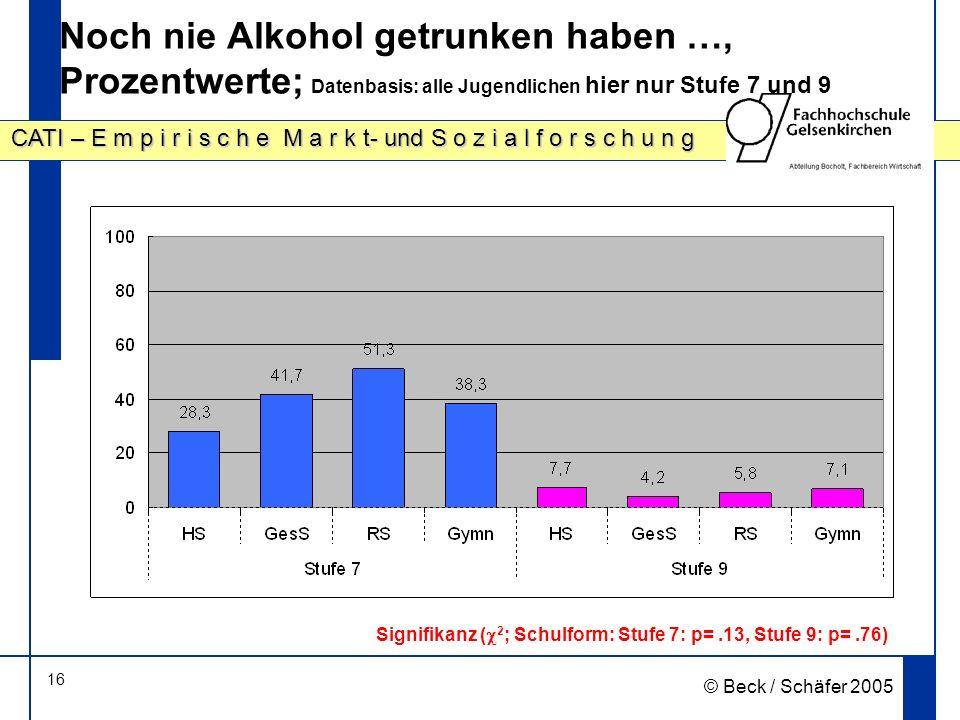 16 CATI – E m p i r i s c h e M a r k t- und S o z i a l f o r s c h u n g © Beck / Schäfer 2005 Noch nie Alkohol getrunken haben …, Prozentwerte; Datenbasis: alle Jugendlichen hier nur Stufe 7 und 9 Signifikanz ( 2 ; Schulform: Stufe 7: p=.13, Stufe 9: p=.76)