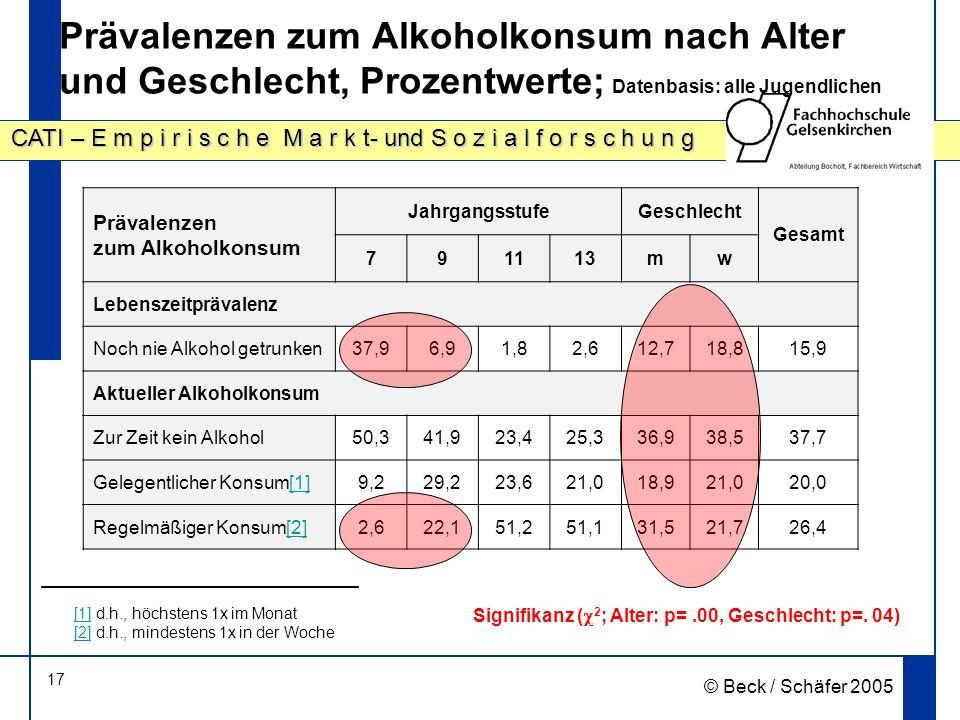17 CATI – E m p i r i s c h e M a r k t- und S o z i a l f o r s c h u n g © Beck / Schäfer 2005 Prävalenzen zum Alkoholkonsum nach Alter und Geschlecht, Prozentwerte; Datenbasis: alle Jugendlichen Prävalenzen zum Alkoholkonsum JahrgangsstufeGeschlecht Gesamt 791113mw Lebenszeitprävalenz Noch nie Alkohol getrunken37,96,91,82,612,718,815,9 Aktueller Alkoholkonsum Zur Zeit kein Alkohol50,341,923,425,336,938,537,7 Gelegentlicher Konsum[1][1]9,229,223,621,018,921,020,0 Regelmäßiger Konsum[2][2]2,622,151,251,131,521,726,4 Signifikanz ( 2 ; Alter: p=.00, Geschlecht: p=.