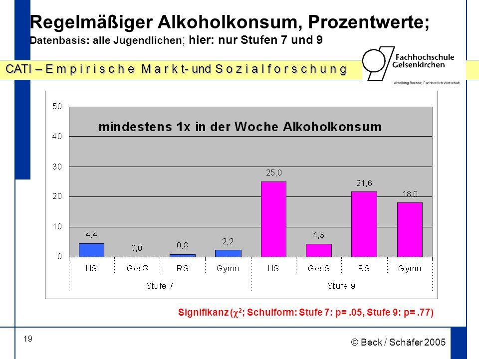 19 CATI – E m p i r i s c h e M a r k t- und S o z i a l f o r s c h u n g © Beck / Schäfer 2005 Regelmäßiger Alkoholkonsum, Prozentwerte; Datenbasis: alle Jugendlichen ; hier: nur Stufen 7 und 9 Signifikanz ( 2 ; Schulform: Stufe 7: p=.05, Stufe 9: p=.77)