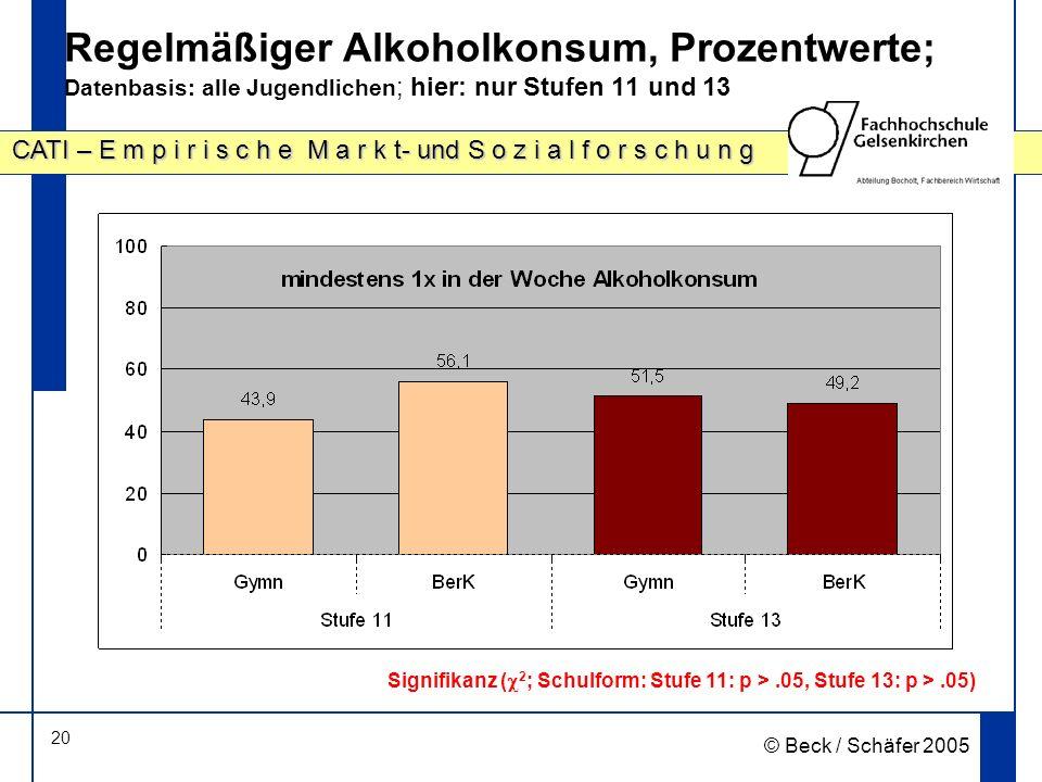 20 CATI – E m p i r i s c h e M a r k t- und S o z i a l f o r s c h u n g © Beck / Schäfer 2005 Regelmäßiger Alkoholkonsum, Prozentwerte; Datenbasis: alle Jugendlichen ; hier: nur Stufen 11 und 13 Signifikanz ( 2 ; Schulform: Stufe 11: p >.05, Stufe 13: p >.05)