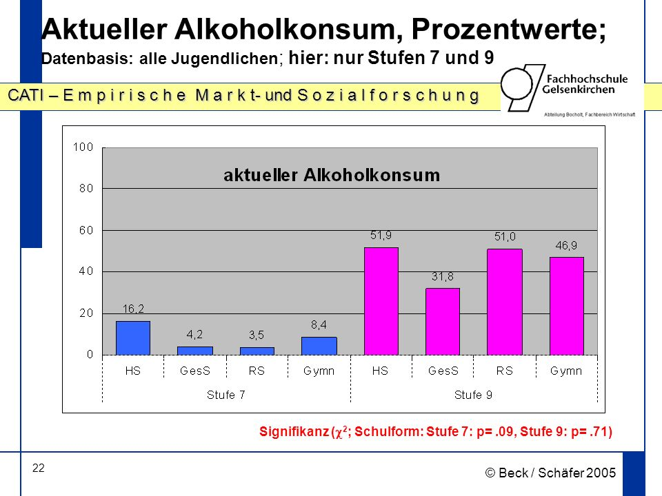 22 CATI – E m p i r i s c h e M a r k t- und S o z i a l f o r s c h u n g © Beck / Schäfer 2005 Aktueller Alkoholkonsum, Prozentwerte; Datenbasis: alle Jugendlichen ; hier: nur Stufen 7 und 9 Signifikanz ( 2 ; Schulform: Stufe 7: p=.09, Stufe 9: p=.71)