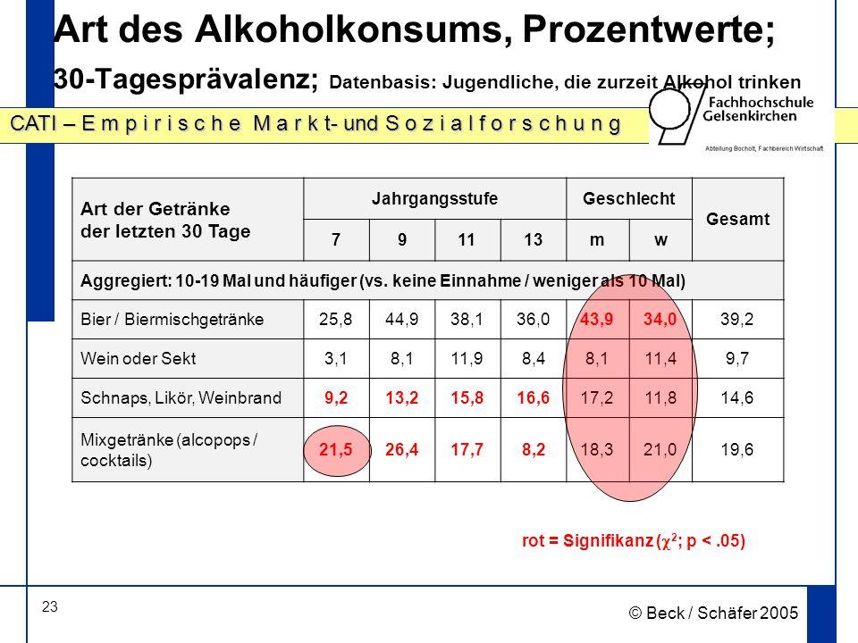 23 CATI – E m p i r i s c h e M a r k t- und S o z i a l f o r s c h u n g © Beck / Schäfer 2005 Art des Alkoholkonsums, Prozentwerte; 30-Tagesprävalenz; Datenbasis: Jugendliche, die zurzeit Alkohol trinken rot = Signifikanz ( 2 ; p <.05) Art der Getränke der letzten 30 Tage JahrgangsstufeGeschlecht Gesamt 791113mw Aggregiert: 10-19 Mal und häufiger (vs.