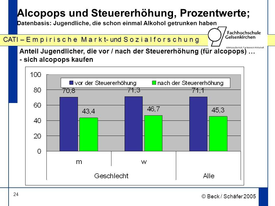 24 CATI – E m p i r i s c h e M a r k t- und S o z i a l f o r s c h u n g © Beck / Schäfer 2005 Alcopops und Steuererhöhung, Prozentwerte; Datenbasis: Jugendliche, die schon einmal Alkohol getrunken haben Anteil Jugendlicher, die vor / nach der Steuererhöhung (für alcopops) … - sich alcopops kaufen