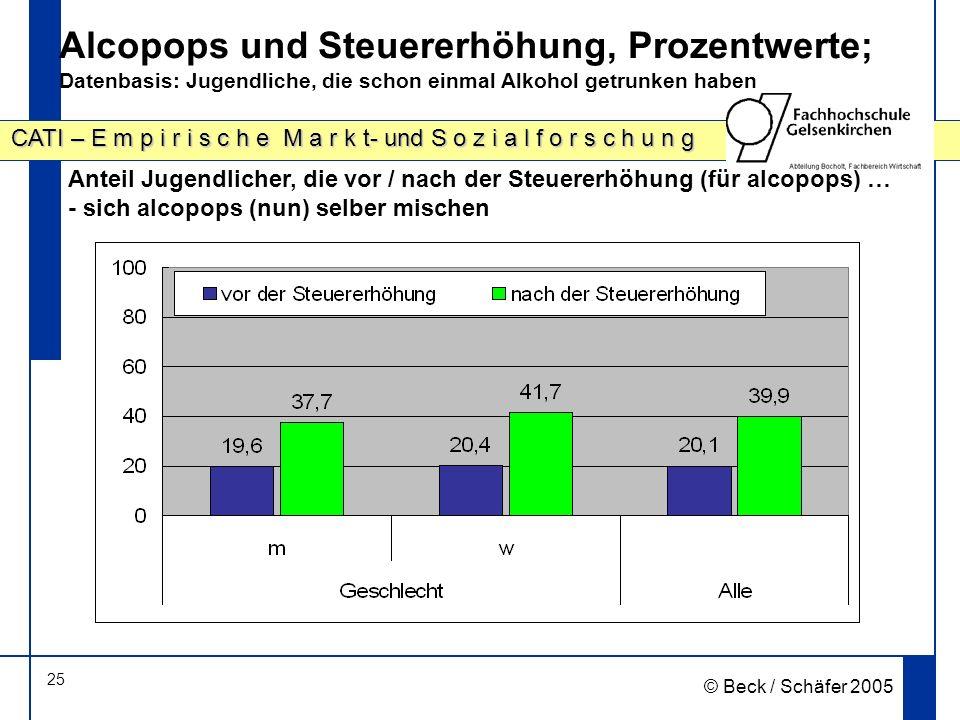 25 CATI – E m p i r i s c h e M a r k t- und S o z i a l f o r s c h u n g © Beck / Schäfer 2005 Alcopops und Steuererhöhung, Prozentwerte; Datenbasis: Jugendliche, die schon einmal Alkohol getrunken haben Anteil Jugendlicher, die vor / nach der Steuererhöhung (für alcopops) … - sich alcopops (nun) selber mischen