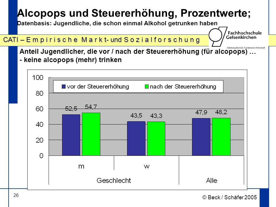 26 CATI – E m p i r i s c h e M a r k t- und S o z i a l f o r s c h u n g © Beck / Schäfer 2005 Alcopops und Steuererhöhung, Prozentwerte; Datenbasis: Jugendliche, die schon einmal Alkohol getrunken haben Anteil Jugendlicher, die vor / nach der Steuererhöhung (für alcopops) … - keine alcopops (mehr) trinken