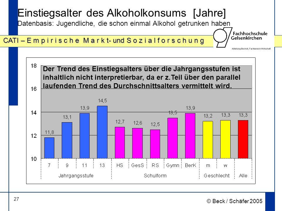 27 CATI – E m p i r i s c h e M a r k t- und S o z i a l f o r s c h u n g © Beck / Schäfer 2005 Einstiegsalter des Alkoholkonsums [Jahre] Datenbasis: Jugendliche, die schon einmal Alkohol getrunken haben Der Trend des Einstiegsalters über die Jahrgangsstufen ist inhaltlich nicht interpretierbar, da er z.Teil über den parallel laufenden Trend des Durchschnittsalters vermittelt wird.